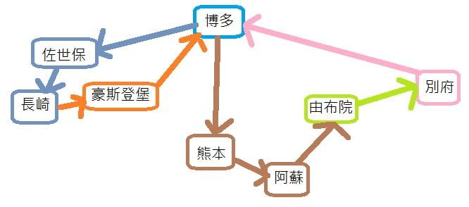 九州行程圖