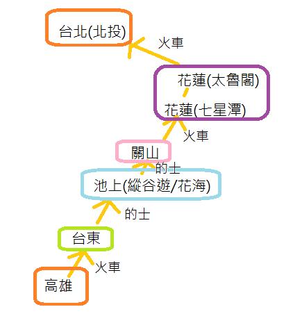 台東至台北行程