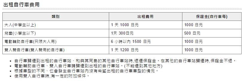 瀨戶內波島道租車費用