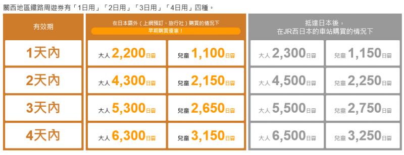 關西地區鐵路周遊券價格