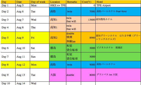 日本四國十天行程的住宿一覽